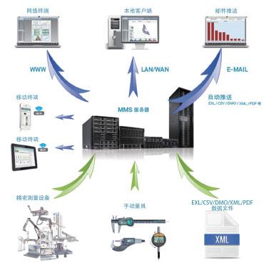 海克斯康:大数据制造下智慧测量大展身手