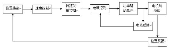 脉冲计数可用于编码器的位置反馈,提供机器准确的位置,纠正传动过程中