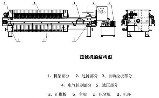 自动压滤机的工作流程可分为高压卸荷,翻板打开关闭,松开,取板,拉板