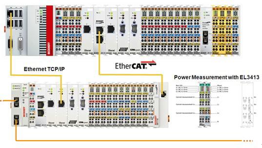摘要:风电场的集群控制是保障电网的安全运行、实现风场总功率的优化以及提高风电场整体电能质量的有效手段。Beckhoff 的 EtherCAT 实时风场监控网络在风场网络通信的高速响应方面设立了新标准。基于 EtherCAT 的风场网络可以测量风电场并网点电流和电压的瞬时值,并且采样速率可达到 10KHz。如果风电场并网点出现电压跌落,系统能够在最短的时间内监测电压跌落数据,并且在 1ms 之内调整网络中的所有风力发电机组给定值。通过 EtherCAT 分布式时钟,所有测量值以及控制给定值的同步时间误差<1