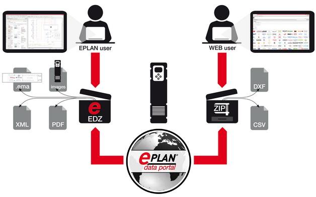 Eplan将大力开发AutoCAD和ERP用户